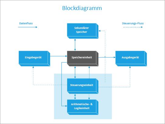 Eine Blockdiagramm-Vorlage eines Computers