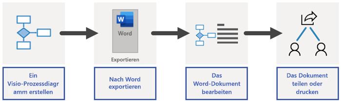 Übersicht über den Word-Exportvorgang