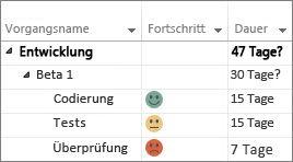 Benutzerdefinierte Statusindikatoren in einem Gantt-Diagramm