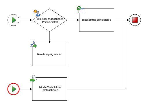Das Diagramm darf nur einen Workflow und ein Anfangs-Shape haben.