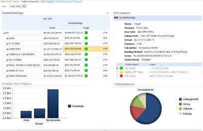 PerformancePoint-Dashboard mit einer Scorecard und einem zugehörigen KPI-Detailbericht