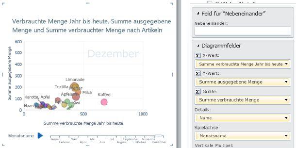 Blasendiagramm mit Wiedergabeachse und Datenbeschriftungen