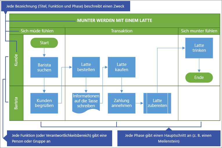Beispiel für funktionsübergreifendes Flussdiagramm