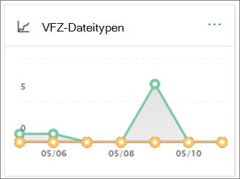 Verwenden Sie den Bericht VFZ Dateitypen um zu sehen, wie viele bösartiger URLs und Dateien erkannt wurden