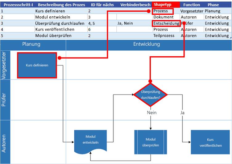 Interaktion eines Excel-Prozessdiagramms mit einem Visio-Flussdiagramm: Shape-Typ