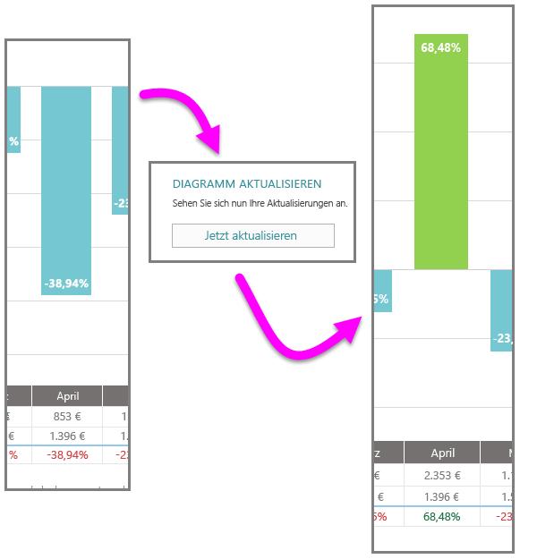Neue Datenänderungen im Cashflow für April