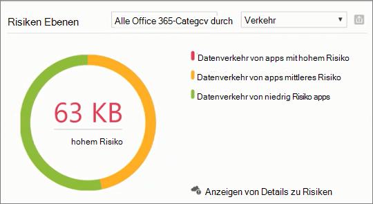 Screenshot zeigt Abschnitt Ebenen Risiko im Produktivität App Discovery Dashboard des Office 365-Sicherheit & Compliance Center. Verwenden Sie diese an, um das Risikodetails für hoch, Mittel und niedrig Risiko apps anzuzeigen.