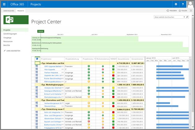 Screenshot der angepassten Projektcenter-Ansicht