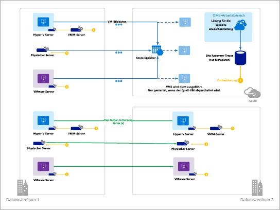 Vorlage für Azure-Diagramme (Azure Site Recovery)