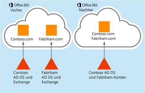 Zeigt, wie Postfachdaten von einem Office 365-Mandanten zu einem anderen verschoben werden können.