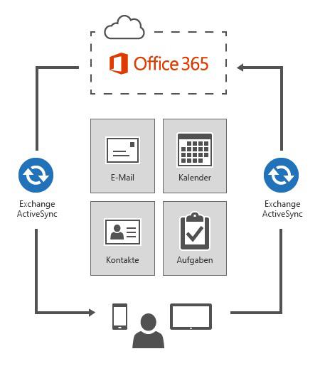 Exchange ActiveSync verbindet Geräte mit Office 365