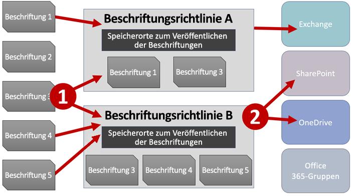 Diagramm von Bezeichnungen, Bezeichnungsrichtlinien und -orten