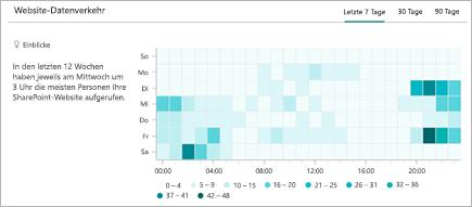 Diagramm mit dem stündlichen Trend der Besuche einer SharePoint-Website