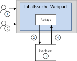 So werden Ergebnisse in einem Inhaltssuche-Webpart ohne Zwischenspeicherung angezeigt.