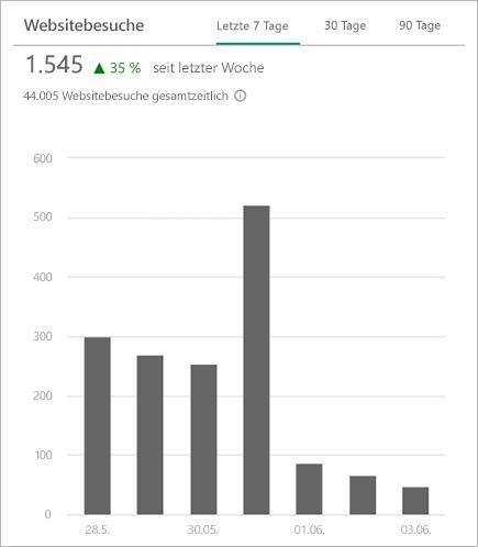 Diagramm mit der Gesamtzahl der Besuche einer SharePoint-Website