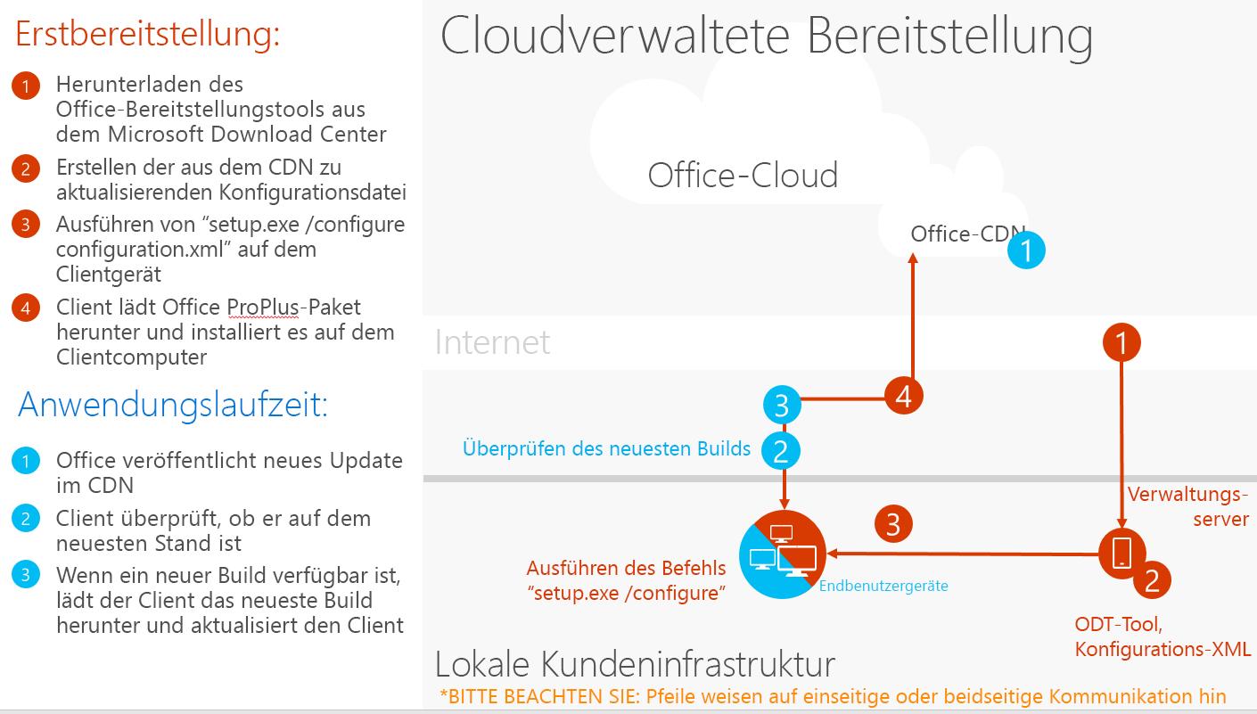 Cloudverwaltete Bereitstellung