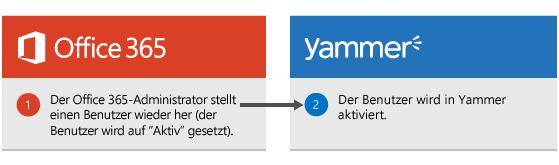 Diagramm, das zeigt, wann ein Office 365-Administrator einen Benutzer wiederhergestellt hat. Der Benutzer wird dann in Yammer wieder aktiviert.