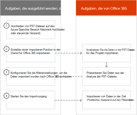 Der intelligente Importvorgang in Office 365