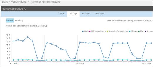 """Screenshot des Yammer-Geräteverwendungsberichts mit der Ansicht """"Benutzer"""""""