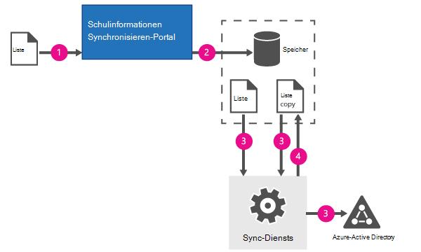 Nachfolgende Synchronisierungen mit CSV-Dateien.