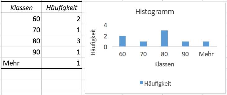 Beispiel für ein Histogramm mit Diagramm
