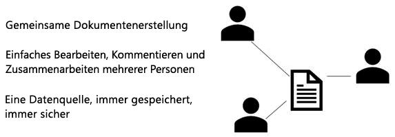 Freigeben, gemeinsame Dokumenterstellung und kommentieren in PowerPoint Online