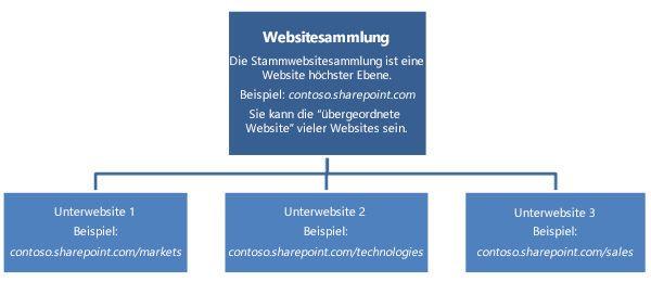Hierarchisches Diagramm einer Websitesammlung mit Websites auf oberster Ebene und Unterwebsites