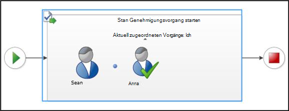 Abschnitt 'Visualisierung' der Seite 'Workflowstatus'