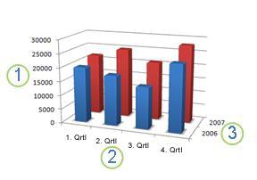Diagramm mit einer horizontalen Achse, vertikalen Achse und Tiefenachse