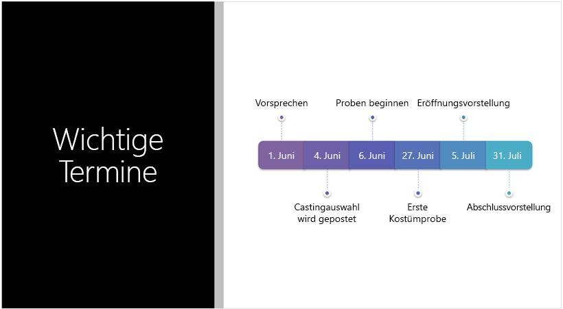 Die Beispielfolie zeigt eine Textzeitachse, die PowerPoint-Designer in eine SmartArt-Grafik konvertiert hat.