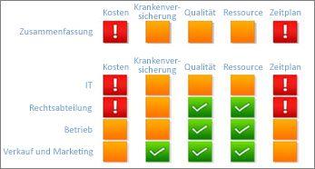Reporting Services-Scorecard mit angezeigtem Projektstatus