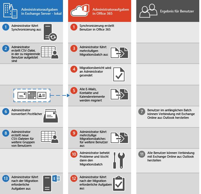 Prozess zur Durchführung einer mehrstufigen E-Mail-Migration von Exchange zu Office 365