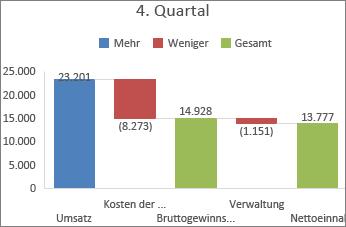 Abbildung eines Wasserfalldiagramms in Office 2016 für Windows