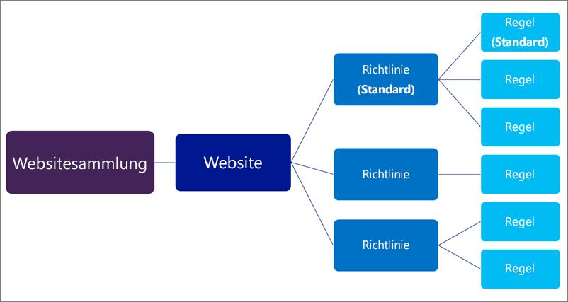 Diagramm mit vielen Richtlinien und Regeln