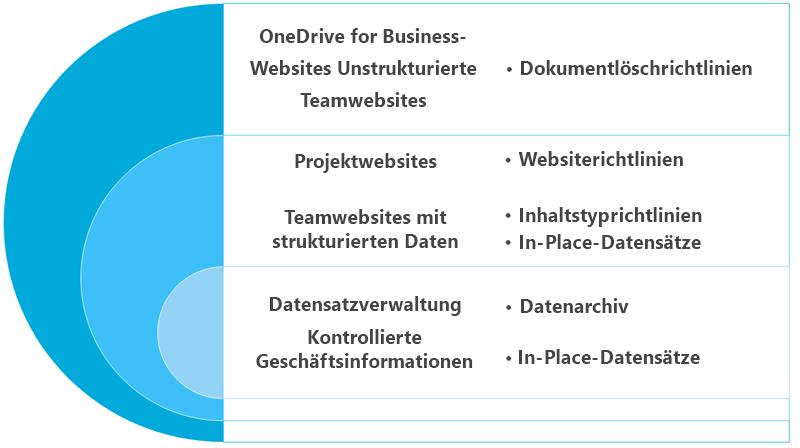 Diagramm mit Aufbewahrungsoptionen für Websiteinhalte