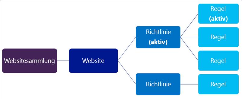 Diagramm, in dem die Beziehung zwischen Richtlinien dargestellt ist