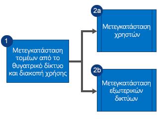 Γράφημα ροής που εμφανίζει τη μετεγκατάσταση των τομέων από το θυγατρικό δίκτυο Yammer και τη διακοπή της χρήσης του δικτύου, και, στη συνέχεια, τη μετεγκατάσταση χρηστών και εξωτερικών δικτύων παράλληλα.