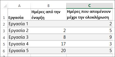 Δείγμα δεδομένων πίνακα για το γράφημα Gantt