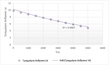 Γράφημα με εκθετική γραμμή τάσης