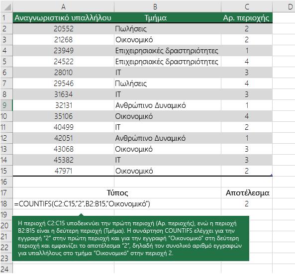Παράδειγμα συνάρτησης COUNTIFS