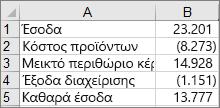 Δεδομένα που χρησιμοποιούνται για τη δημιουργία ενός παραδείγματος γραφήματος καταρράκτη