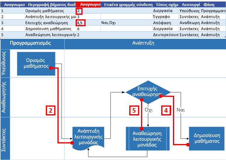 Αλληλεπίδραση διαγράμματος ροής διαδικασίας του Excel με το διάγραμμα ροής του Visio: Αναγνωριστικό επόμενου βήματος