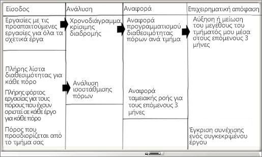 Πίνακας με στήλες εισόδου, ανάλυσης αναφοράς και επιχειρηματικής απόφασης