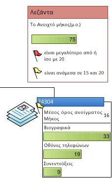 Υπόμνημα δεδομένων που δείχνει τα εικονίδια σε ένα γραφικό δεδομένων