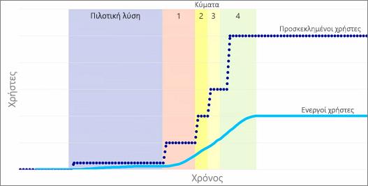 Γράφημα που δείχνει τους προσκεκλημένους και τους ενεργούς χρήστες
