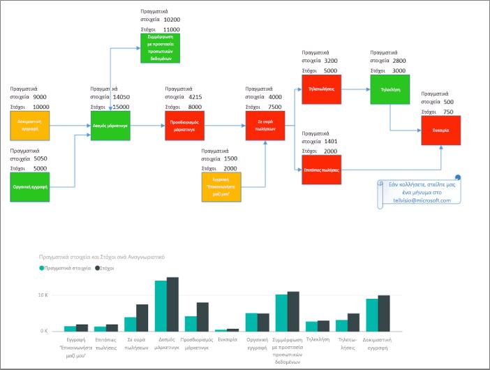 Αποτελέσματα του προσαρμοσμένου οπτικού στοιχείου του Visio