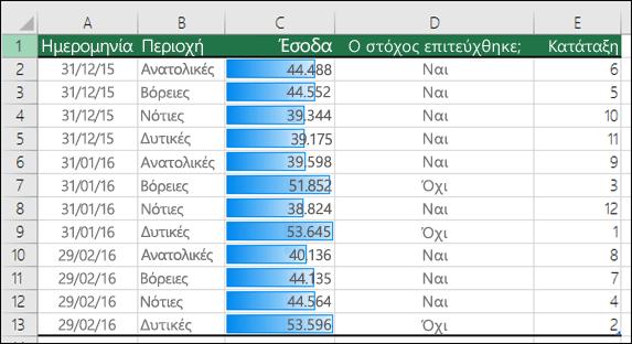 Εφαρμογή ράβδων δεδομένων μορφοποίησης υπό όρους σε μια περιοχή