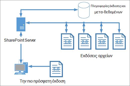 Διάγραμμα χώρου αποθήκευσης εκδόσεων