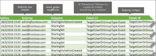 Αρχείο καταγραφής ελέγχου συμβάντα κοινής χρήσης στο Office 365