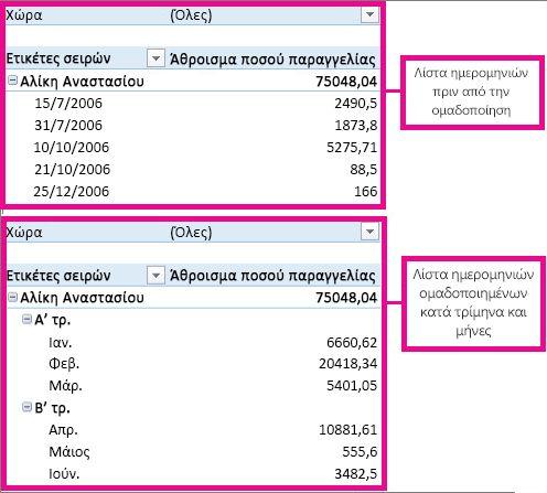 Ημερομηνίες ομαδοποιημένες κατά μήνες και τρίμηνα